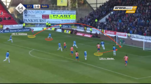 Glenn Middleton Rangers Tactical Analysis Statistics