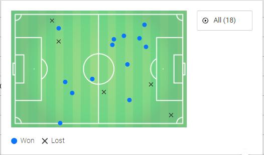 Ryan Jack Rangers Tactical Analysis Analysis Statistics